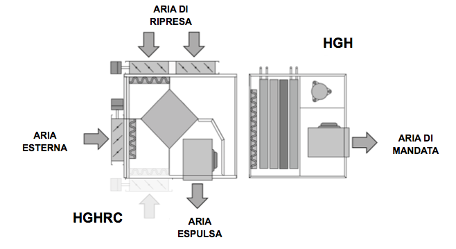 impianti deumidificazione aria
