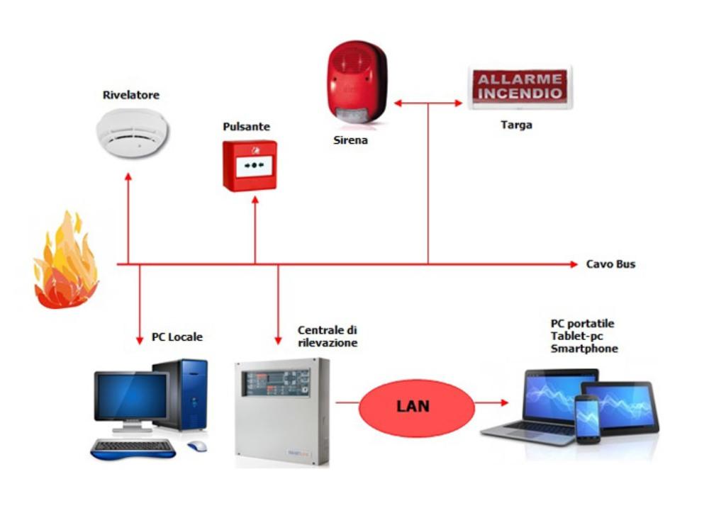 rilevazione e segnalazione incendio